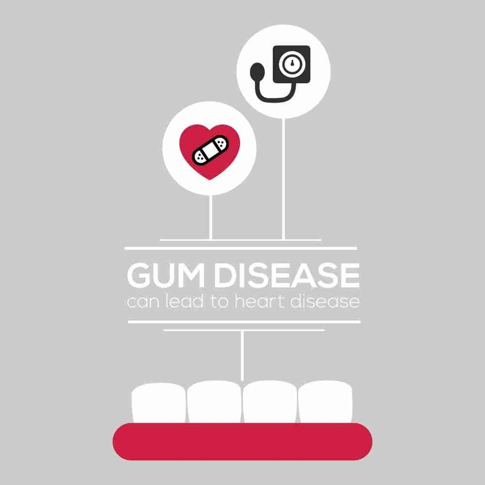 The Link Between Heart & Gum Disease